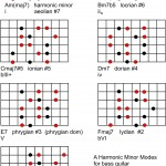 harmonic-minor-modes-arpeggios-bass-guitar-150x150