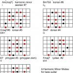 harmonic-minor-modes-arpeggios-bass-guitar-150x150
