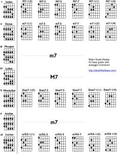 major-scale-modes-arpeggio-inversions-bass-guitar
