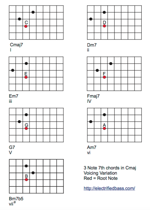 Bass Guitar Chords |